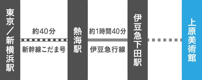 新幹線熱海駅~伊豆急下田駅